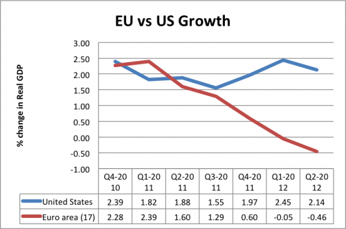 econ-growth-eu-us-500x331