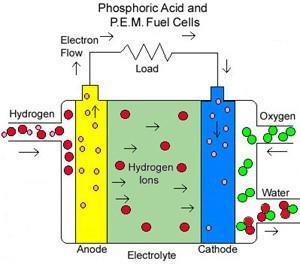 Fuel cells: Αντιμετωπίζοντας την ενεργειακή κρίση. Από τον Διομήδη Κωνσταντίνου
