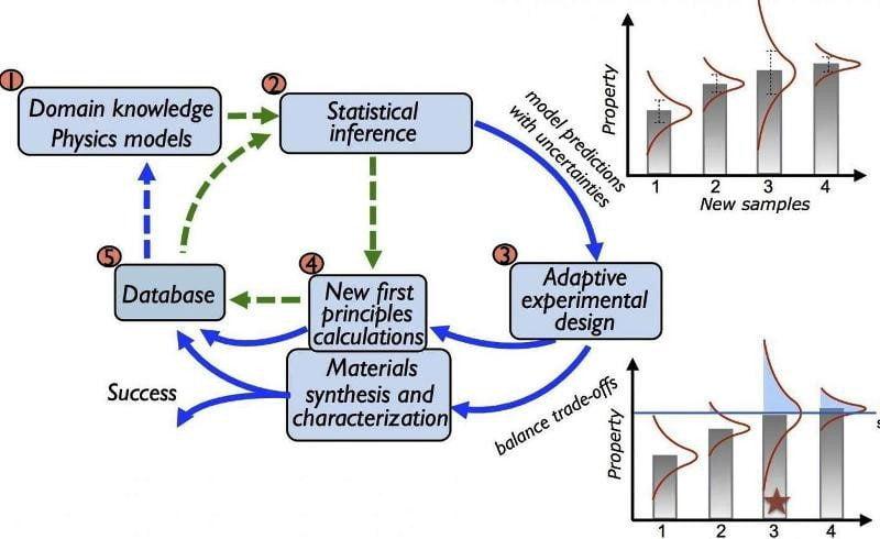 αλγόριθμοι μηχανικής μάθησης