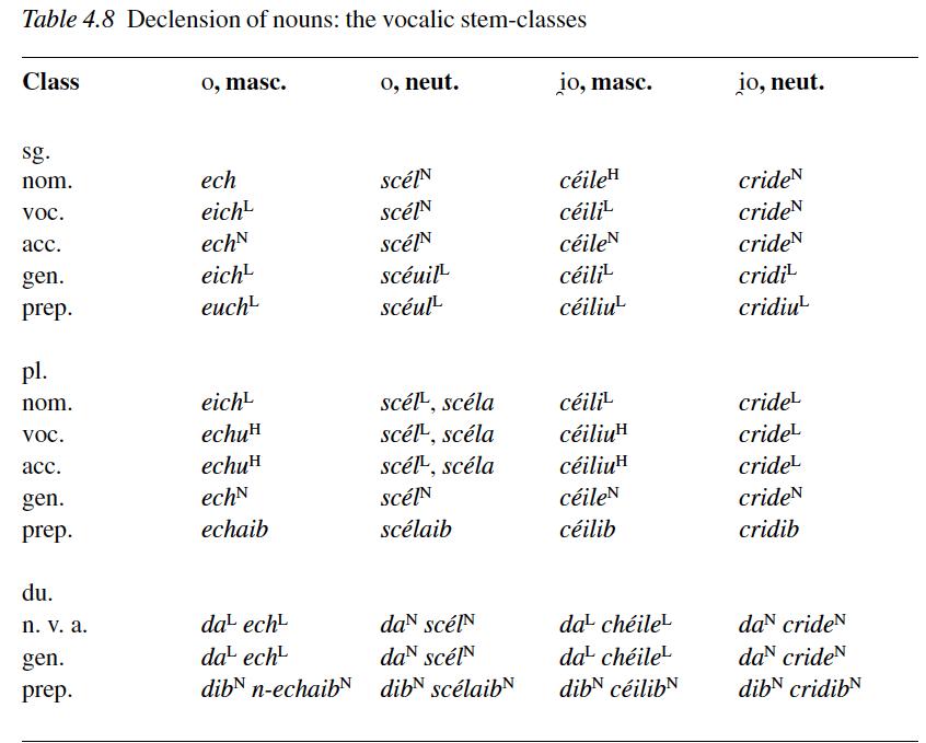 Κελτικές γλώσσες