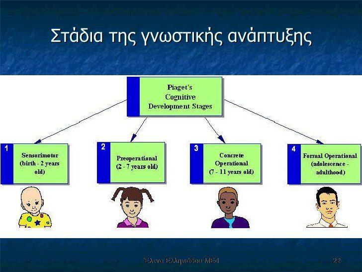 Η γνωστική αναπτυξιακή θεωρία