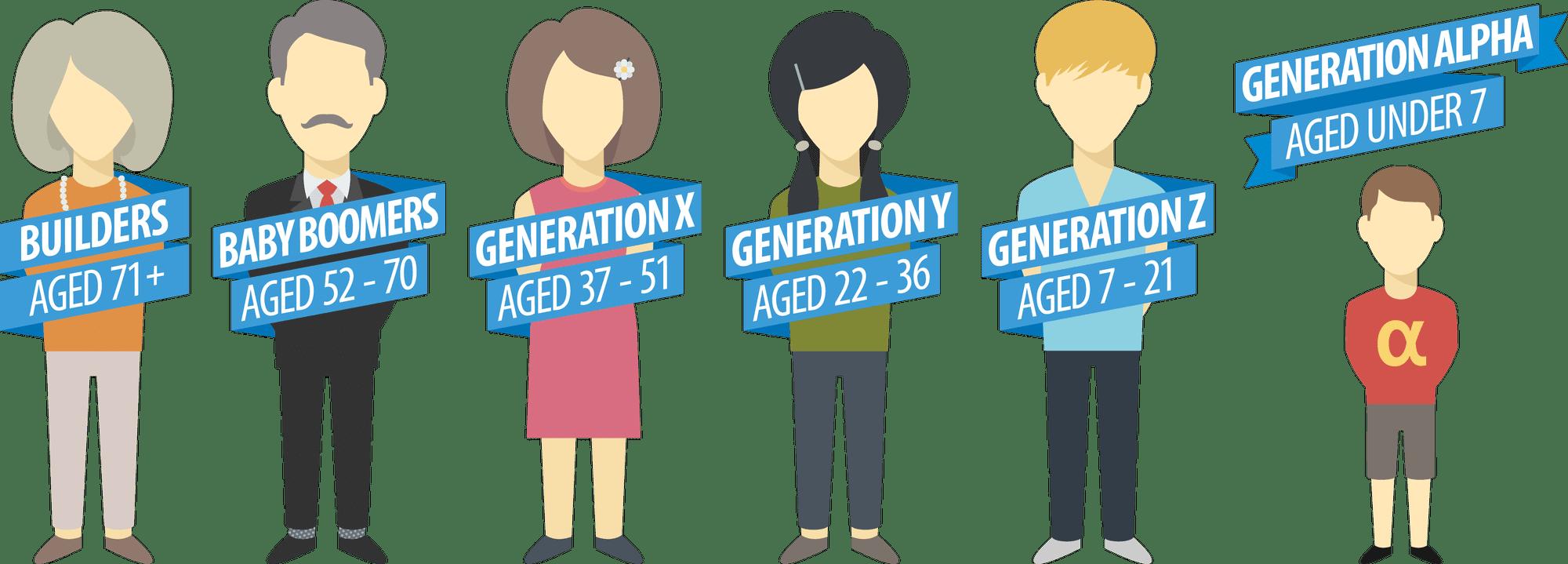 Γενιές: από τους silents στη γενιά Z