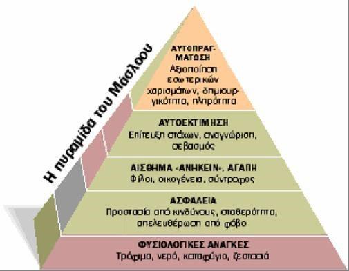 Abraham Maslow: η πυραμίδα των αναγκών | Ψυχολογία