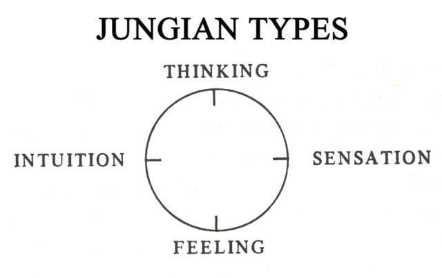 Η προσωπικότητα κατηγοριοποιείται αρχικά με βάσει τα 4 αυτά στοιχεία