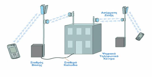κυψελωτό δίκτυο επικοινωνίας