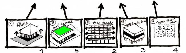 Le Corbusier : 5 σημεία μιας νέας Αρχιτεκτονικής