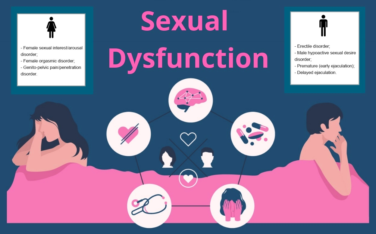 σεξουαλικές διαταραχές