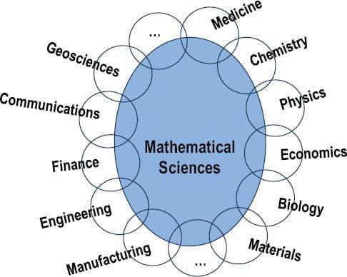 Μαθηματικά/μαθηματική σκέψη σε διάφορες επιστήμες