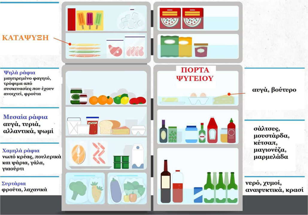 συντήρηση τροφίμων