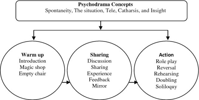 Ψυχόδραμα: Μια εναλλακτική θεραπευτική προσέγγιση
