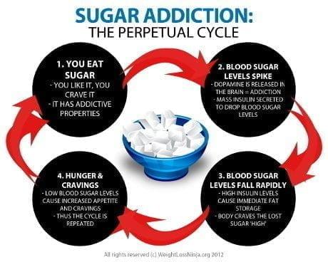 Ο κύκλος εθισμού στη ζάχαρη
