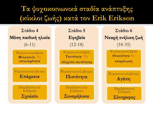 στάδια Erikson