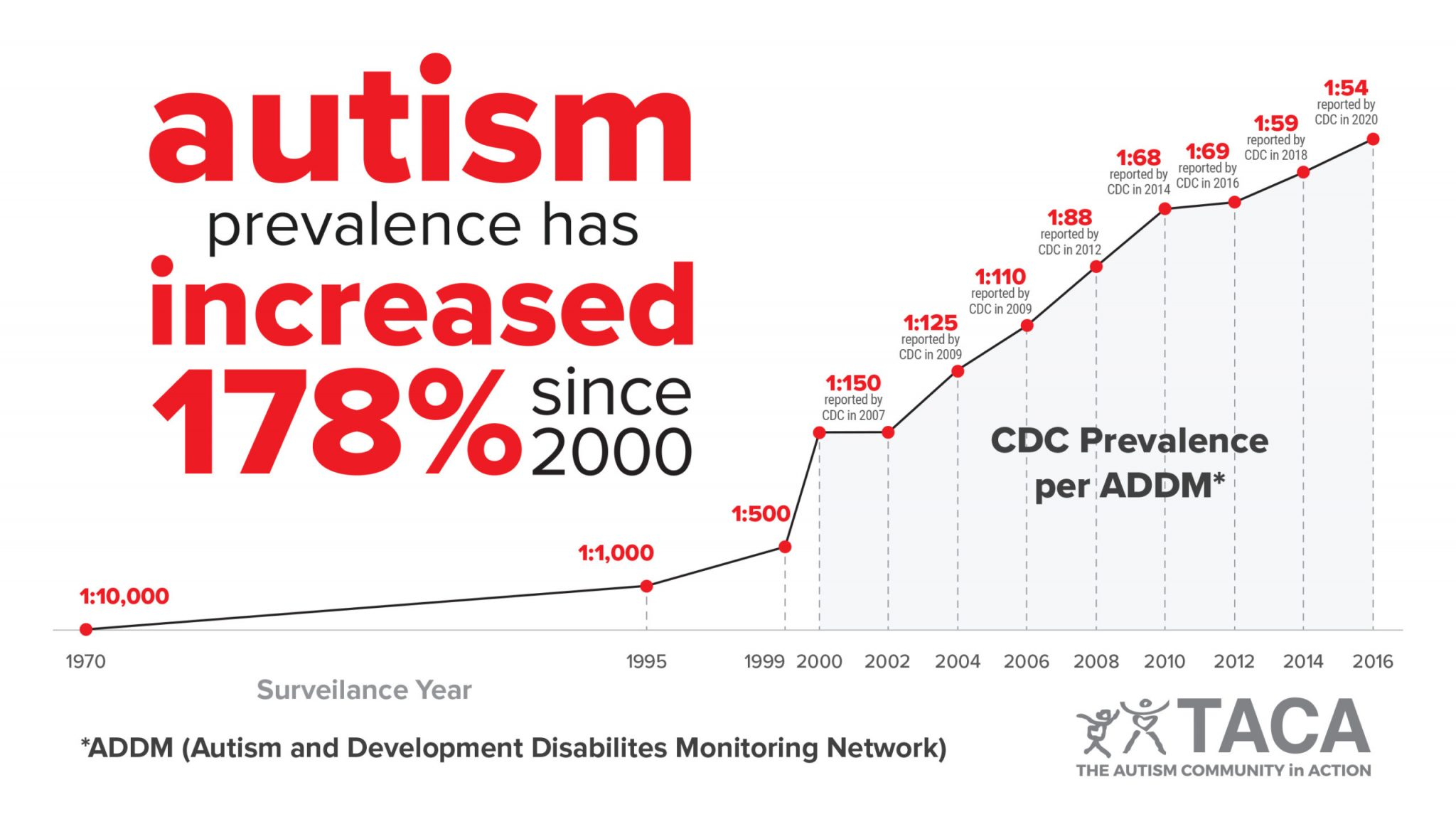 Αύξηση των διαγνώσεων στον αυτισμό