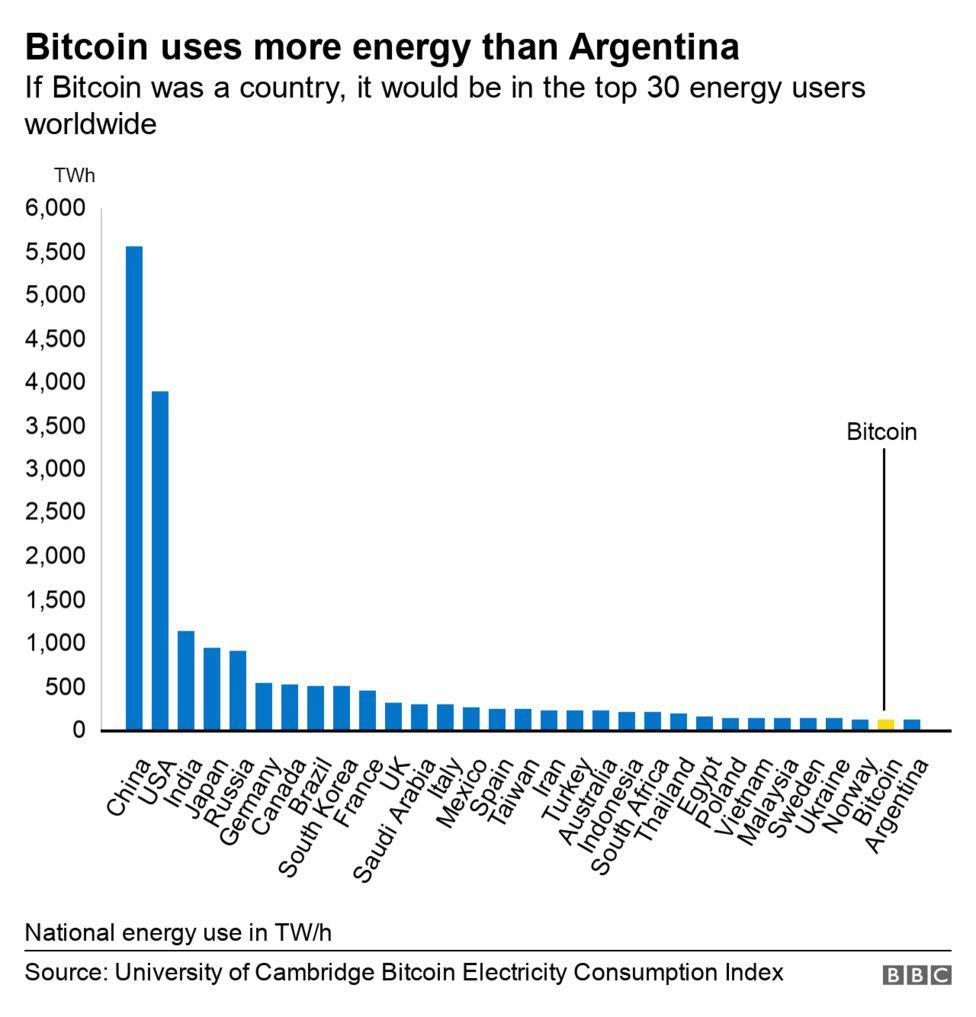 Το bitcoin καταναλώνει περισσότερη ηλεκτρική ενέργεια από την Αργεντινή